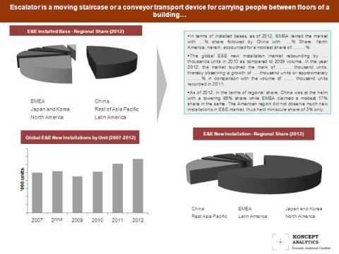 Global Escalator & Elevator Market Report: 2013 Edition- Koncept Analytics