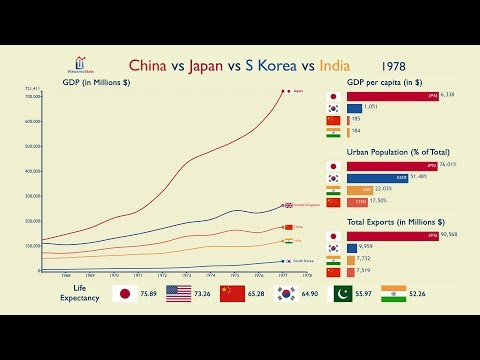 china-vs-japan-vs-korea-vs-india:-everything-compared-(1960-2017)