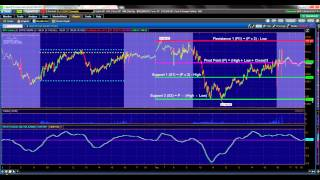 Day Trading - Double Bottom Chart Pattern