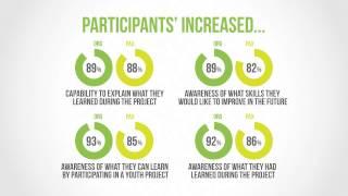 Youthpass Impact Study thumbnail