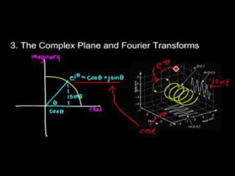 Visualizing the Fourier