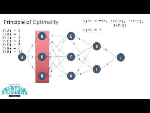 Principle of Optimality - Dynamic Programming