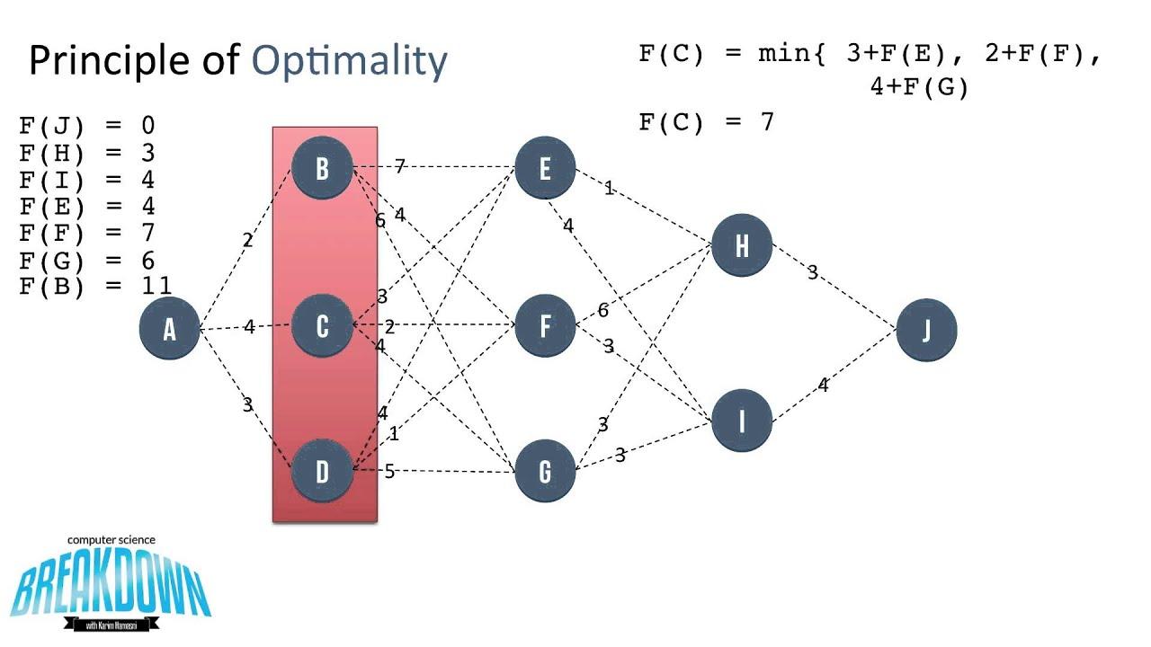 Principle Of Optimality Dynamic Programming Youtube