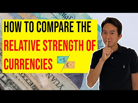 Relative strength of forex currencies