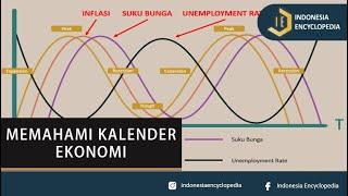 Pahami Dulu Kalender Ekonomi Sebelum Trading Di Forex