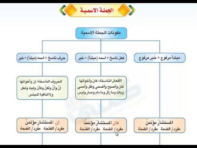 لغة عربية كفايات 1 الجملة الاسمية ونواسخها Youtube