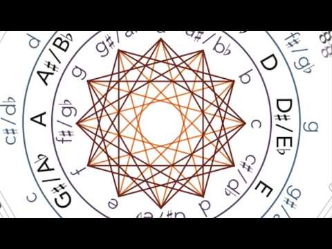 The Mediant Mandala – Understanding Harmonic Progressions In The Music Of Radiohead
