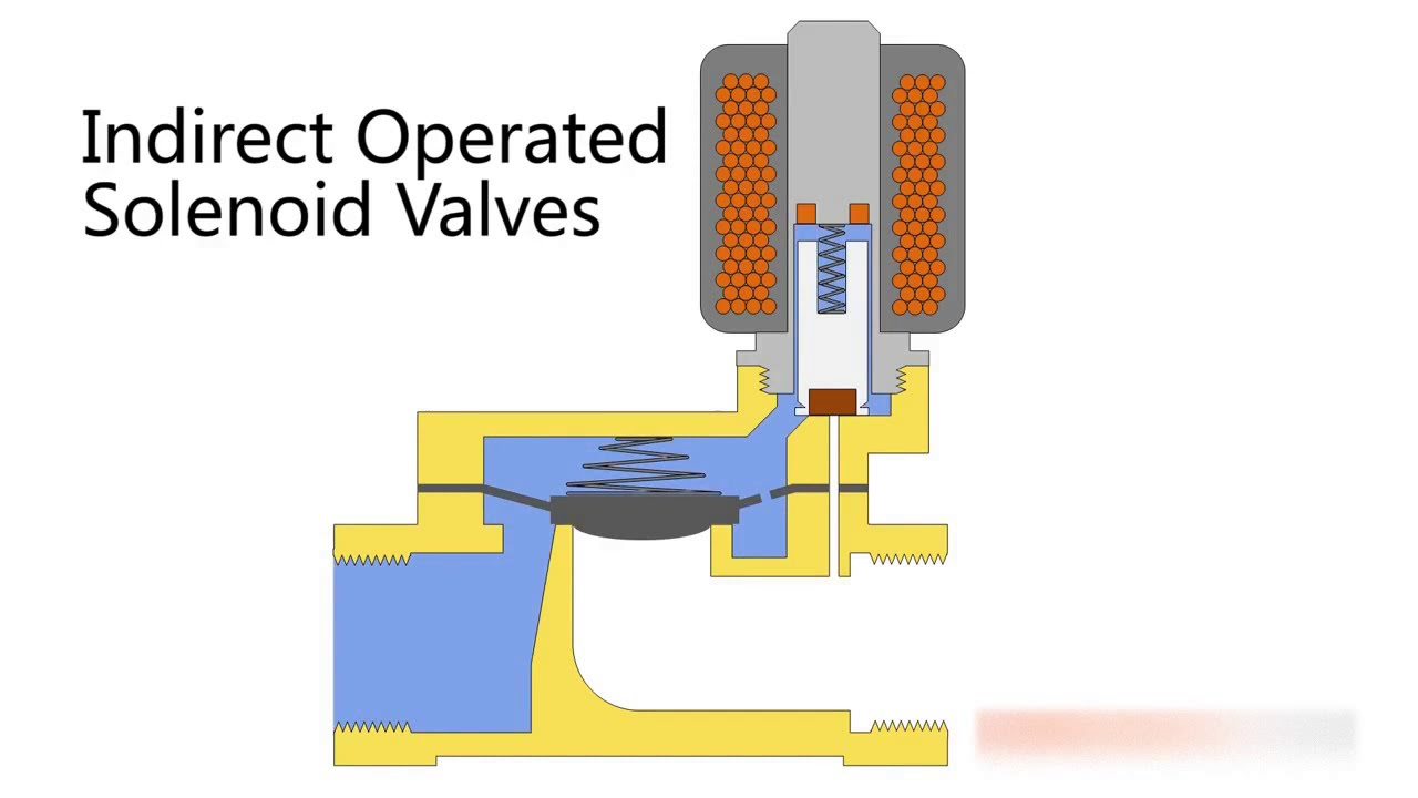 Indirect Operated Solenoid Valve