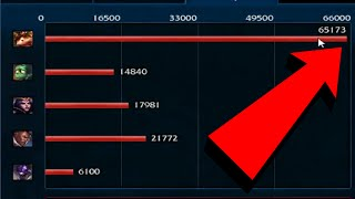 Teemo does more damage than his entire team combined - The Rain Man carry