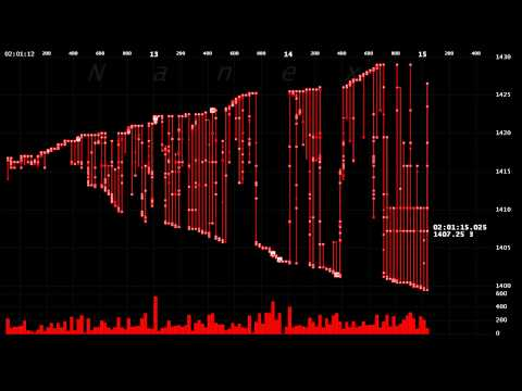 Wild High Frequency Trading Algo Destroys eMini Futures