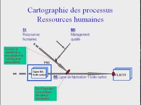 Exemple de cartographie des processus d 39 une petite for Creer une entreprise de service aux entreprises