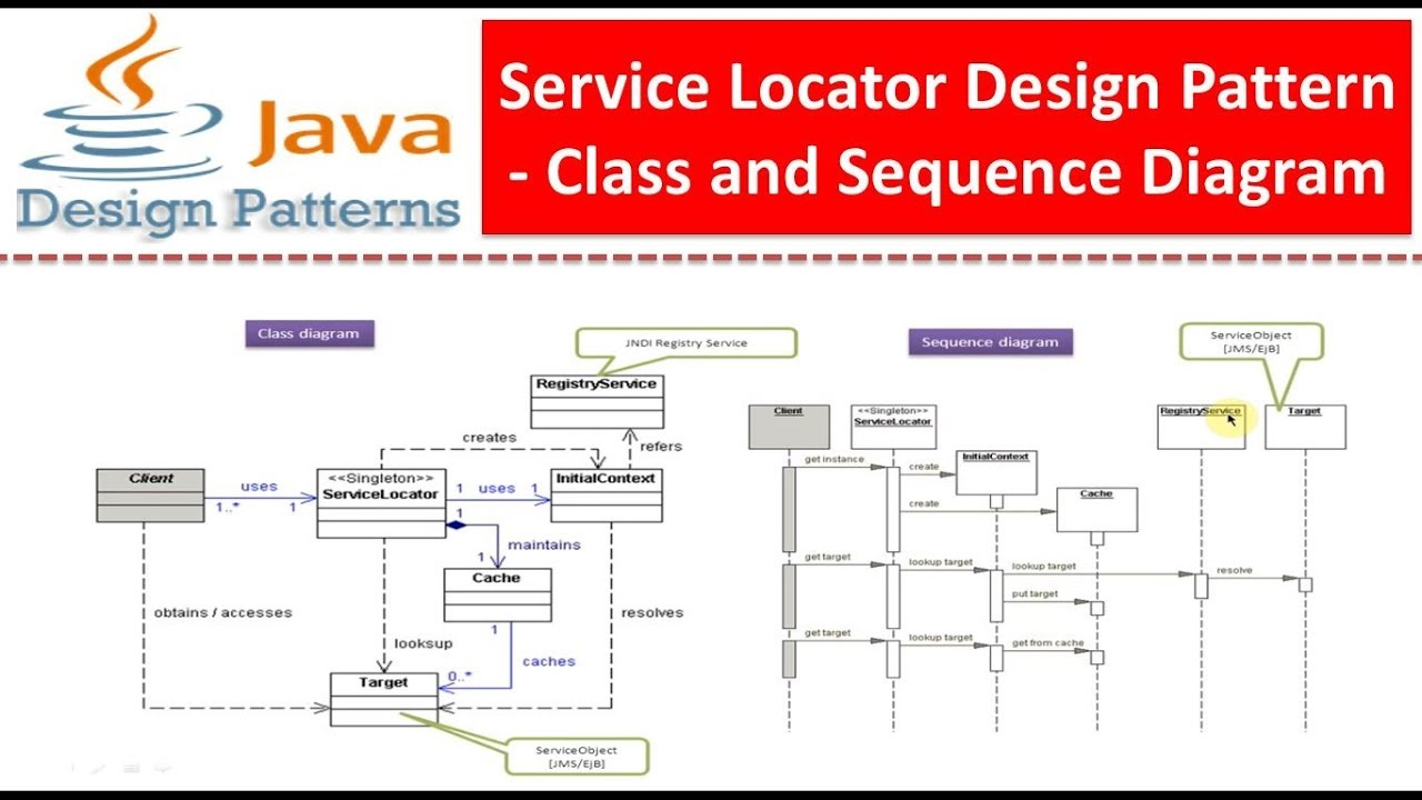Service Locator Design Pattern - Class and Sequence ...
