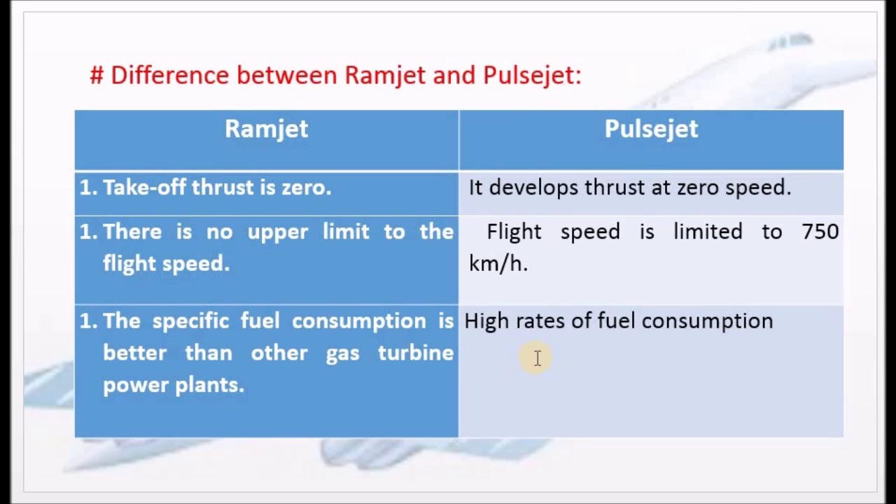 Differences between Ramjet and Pulsejet engines - M4 18 - GD&JP in Tamil