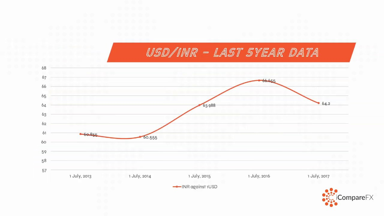 USD to INR   US dollar to Indian Rupee Exchange Rates   iCompareFX