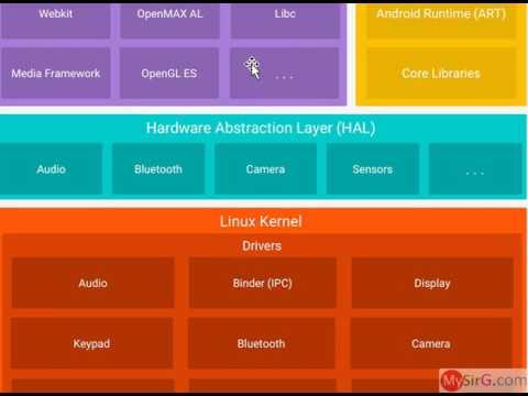 Android Software Stack part 1 of 2 Hindi