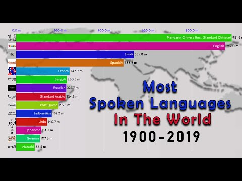 Most Spoken Languages In The World 1900-2019   Top 15 Most Spoken Languages In The World 1900-2019