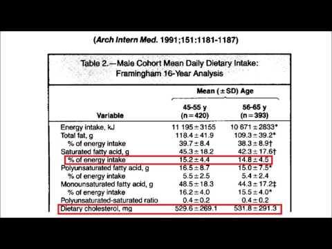 Siri-Tarino's Meta-Analysis, Part 1 (Saturated Fat and Heart Disease)