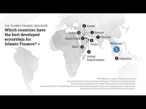 Development of Islamic Finance in Malaysia 2017