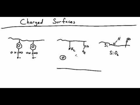 Charged Surfaces