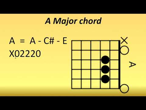 Guitar Lessons in Telugu #5 of 25 - Course - How to play A Major chord