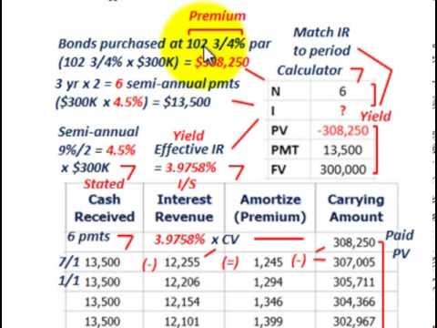 Bond Amortization (Straight Line Amortization Vs Effective Interest - amortization bonds