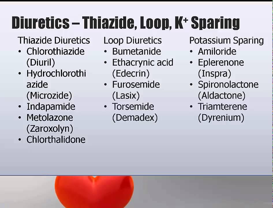 Cardiac Meds #2: