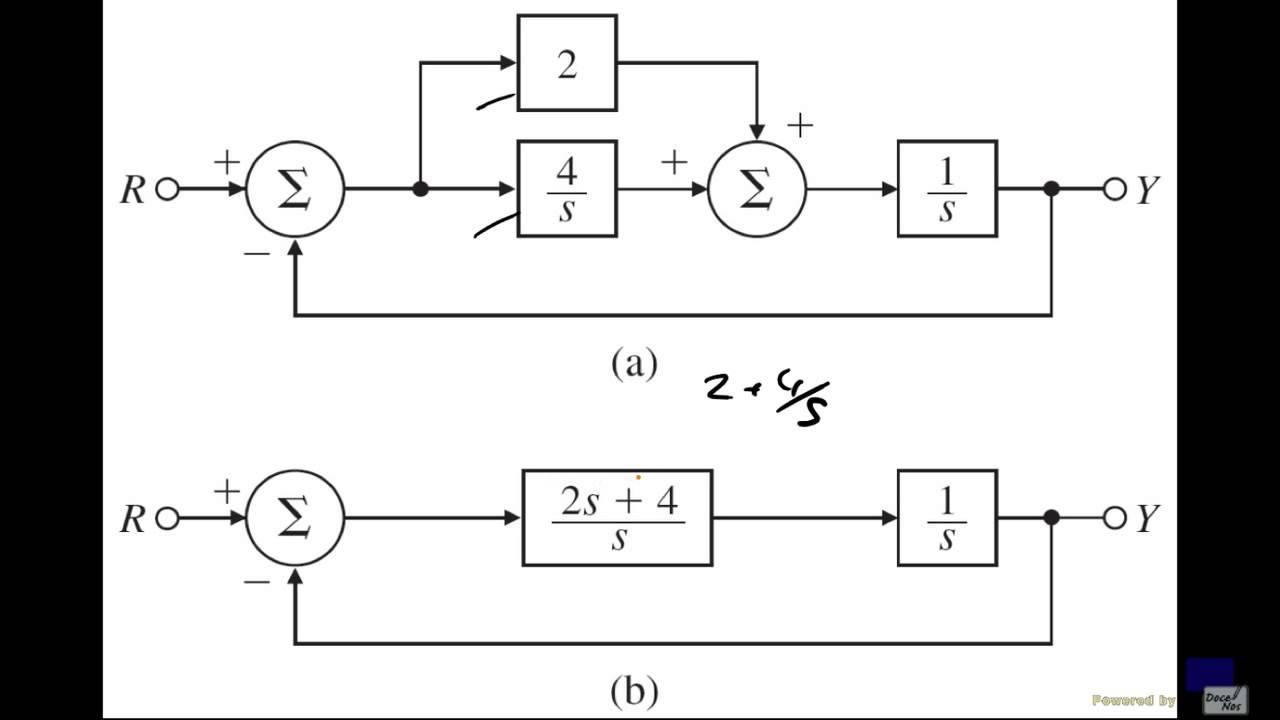 (T3S5RT) 3 Blockdiagramme