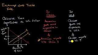Introduction to currency exchange and trade