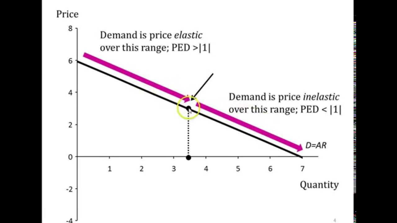 Price Elasticity Of Demand And Marginal Revenue Ems