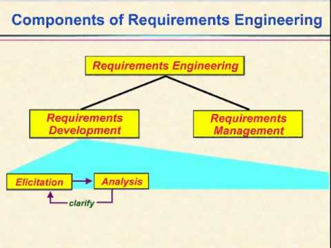 Video Components Of Requirements Engineering YouTube - Requirements engineering