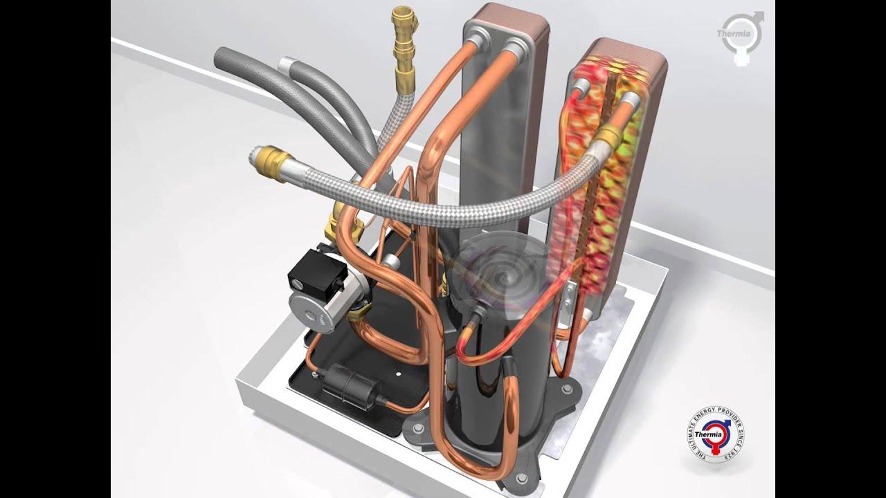 Thermia Varmepumper - Sådan fungerer varmepumper