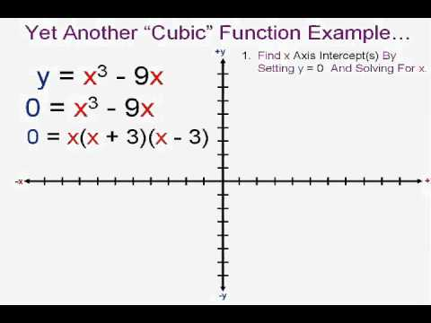 Graphing Cubic Functions Youtube