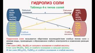 № 72. Неорганическая химия. Тема 9. Гидролиз солей. Часть 1. Гидролиз соли