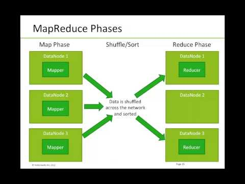 Hadoop Tutorial: Core Apache Hadoop