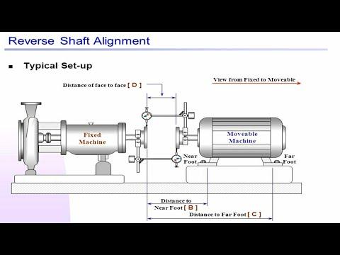 ابسط فديو لتعلم ضبط |استقامة الاعمدة| Alignment|Procedure|Reverse dial method1/2