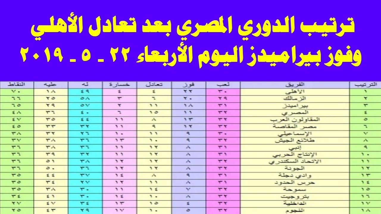 جدول ترتيب الدوري المصري بعد تعادل الاهلي وفوز بيراميدز اليوم الاربعاء 22 مايو