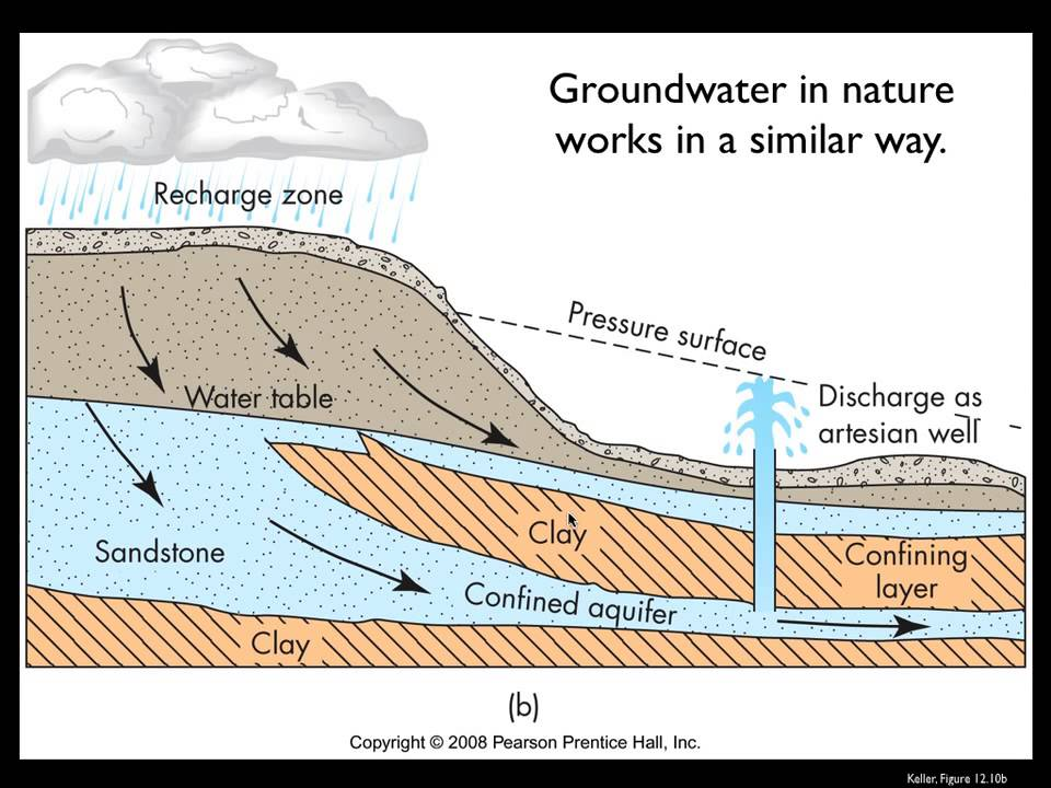 groundwater flow part 1 youtube