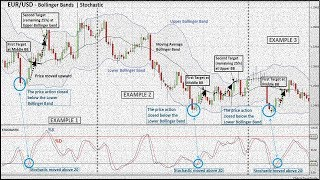 how to use RSI best bollinger bands forex trading strategy very easy to explain