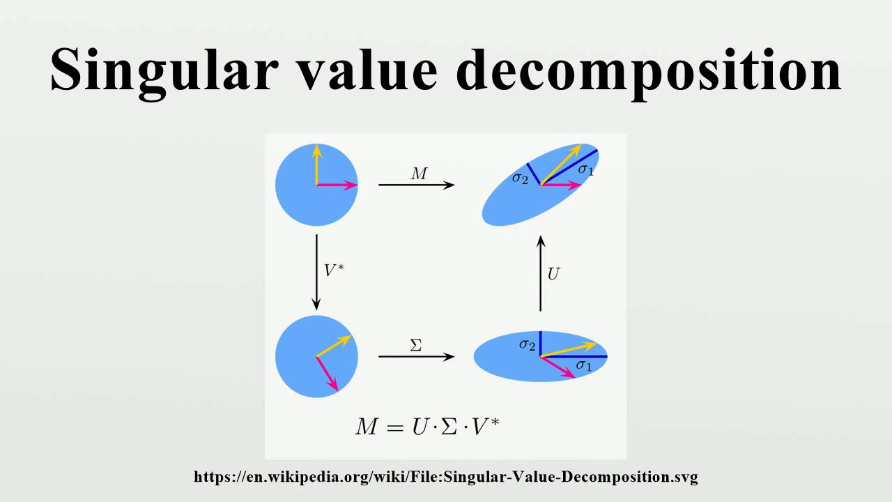 downdating the singular value decomposition An alternative to performing the singular value decomposition is to factor a matrix we give a method for downdating the ulv decomposition (ulvd) for an.