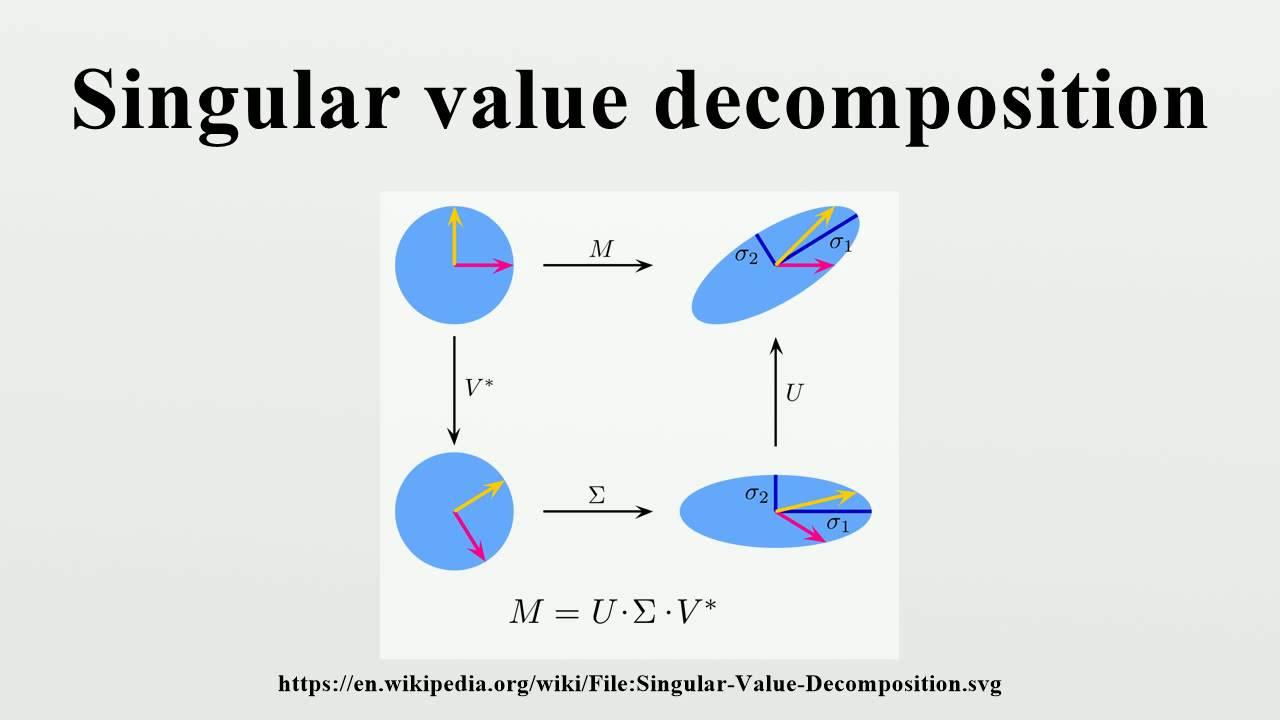 Singular Value Decomposition Youtube