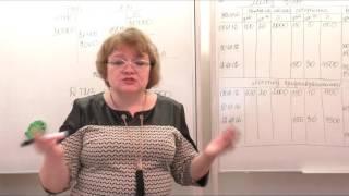 видео Аудит материально-производственных запасов
