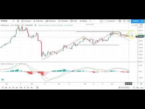 Bitcoin, EOS, Ethereum, and Ripple Daily Tech Analysis   June 21st, 2020