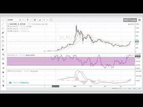 Berapa banyak indikator yang diperlukan untuk trading