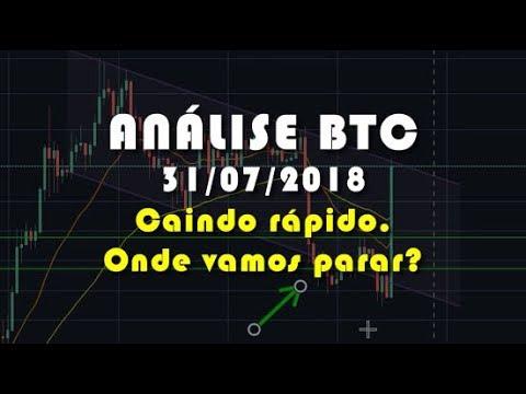 Análise Bitcoin - BTC - Caindo rápido, onde vamos parar?