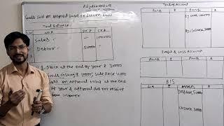 Financial Statements of Sole Proprietorship -10 Financial Accounting- By Sandeep Kumar