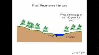 Calculating Flood Recurrence Intervals