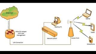 MikroTik Hotspot Configuration Using Winbox