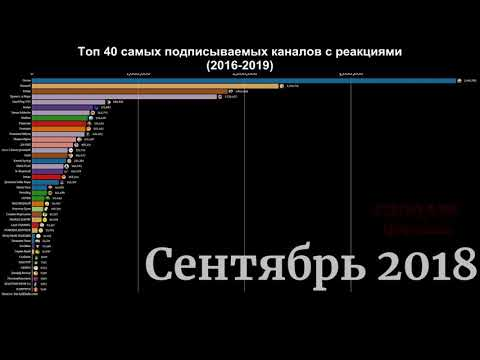 [REUPLOAD]Top 40 most subscribed Russian-language channels with reactions (2016-2019)