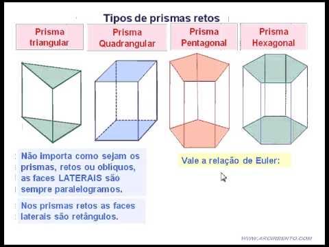 02 prisma tipos rela es propriedades youtube for Tipos de toldos para balcones