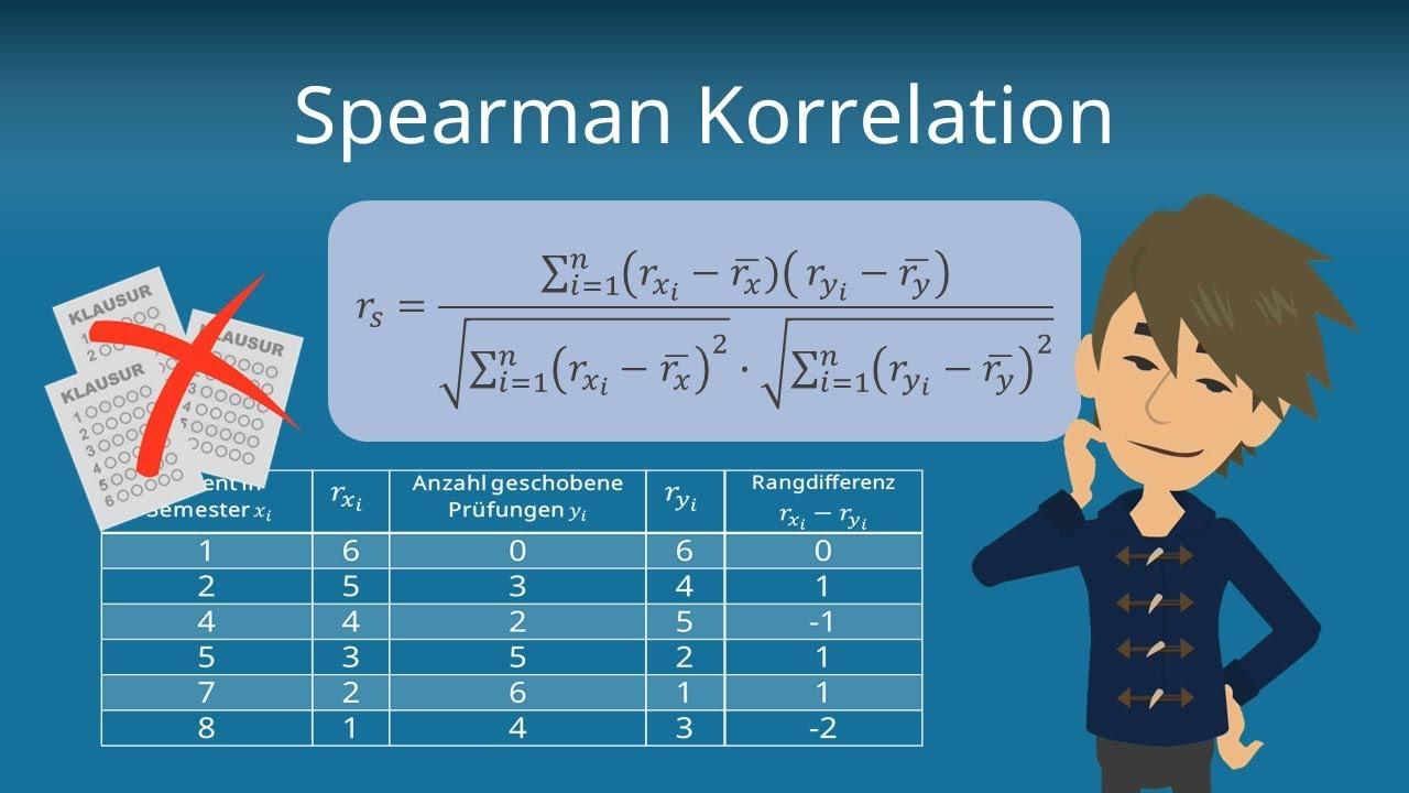 Spearmanin Korrelaatio